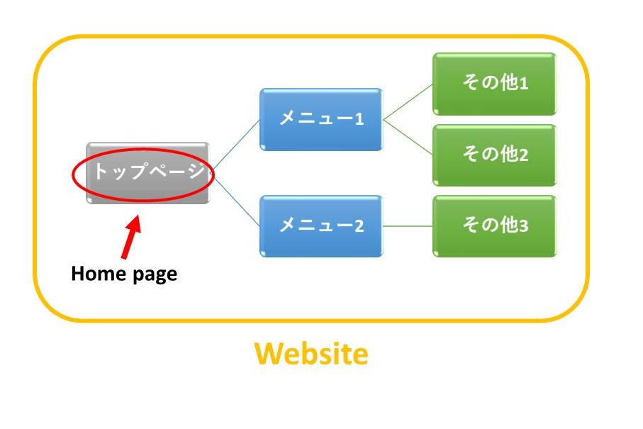 ホームページとウェブサイトの違い